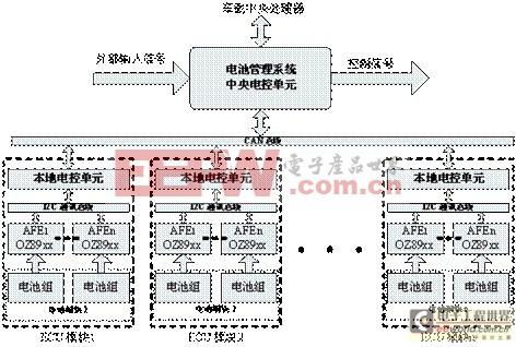 层次化,模块化的电动汽车电池管理系统设计