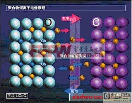 锂离子电池内部结构及充电原理