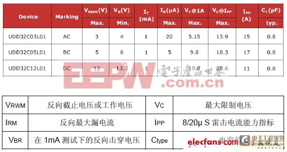 阵列式瞬态电压抑制器以太网接口应用及选型原