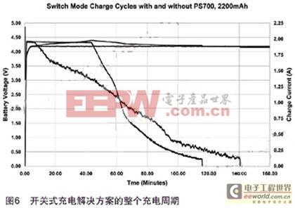 正确选择锂电池充电系统