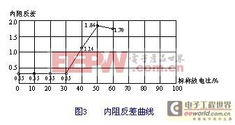 蓄电池容量的半荷内阻测量方法