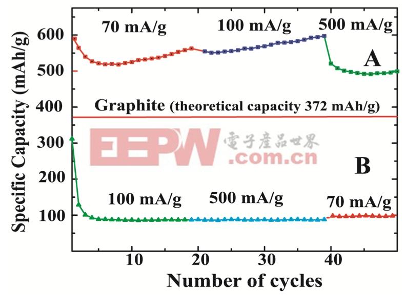 新材料可使锂电池负极容量提高7倍