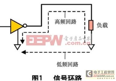 PCB板中EMC/EMI的设计技巧