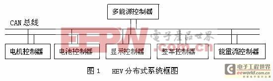CAN总线镍氢电池管理系统设计