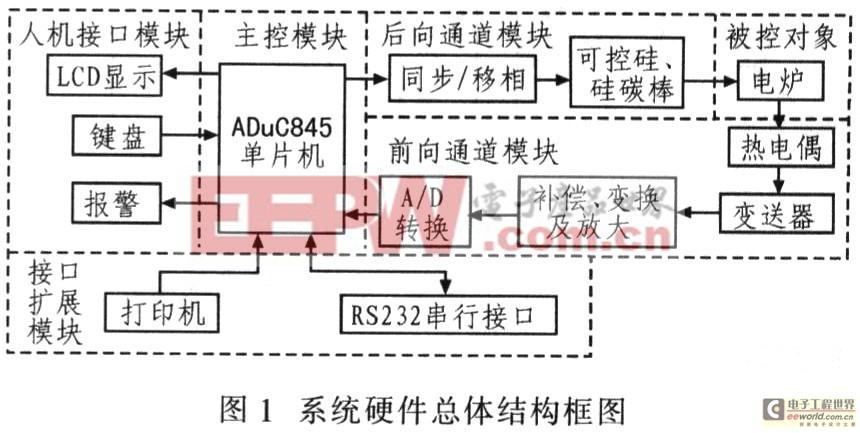 基于模糊PID算法的电阻炉温度控制系统设计与实现
