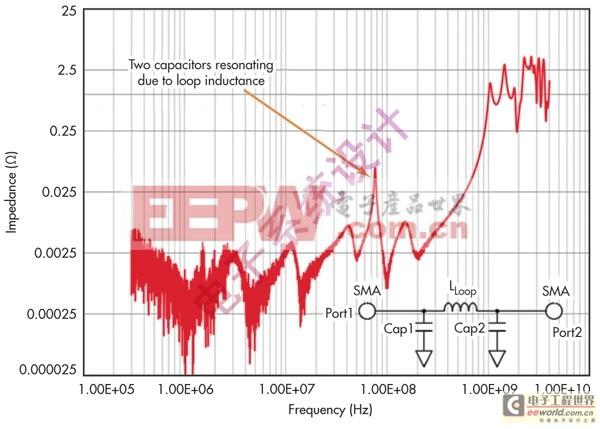 通过了电容类型和布局可将环路电感降至最小