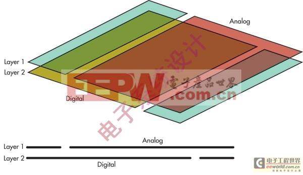 优化PCB布局实现高速ADC设计