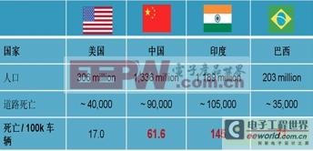 世界卫生组织统计:全球每年因交通事故死亡130万人,并有5000万人受伤