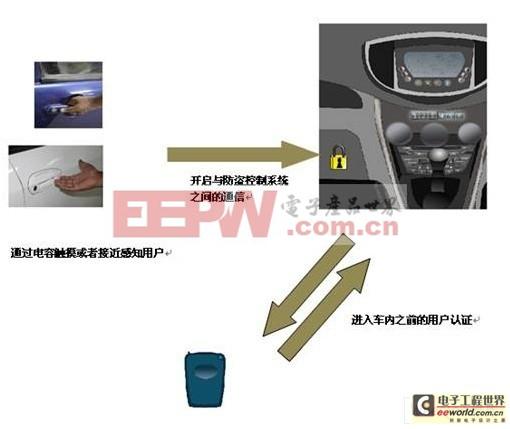 无源无匙进入系统使用的电容式触摸感应器