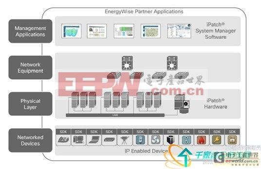 康普iPatch智能解决方案和思科EnergyWise解决方案