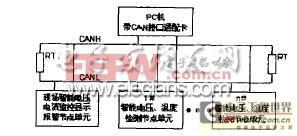 集散控制系统结构框图
