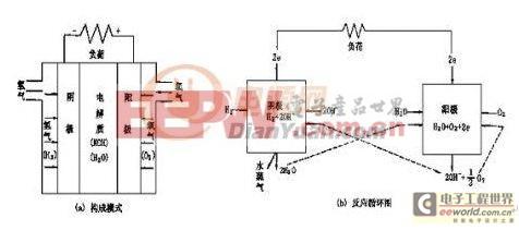 氢氧燃料电池组成和反应循环图
