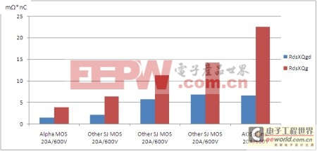 图1:RdsxQgd和FOM(RdsxQg)的性能对比
