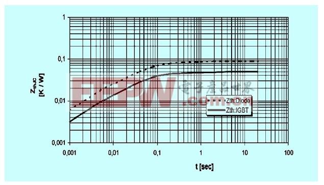 高压变频器散热与通风的设计