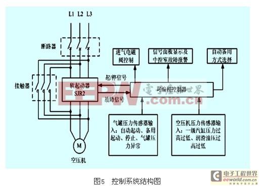 【行业动态】 软起动器的特点及其应用