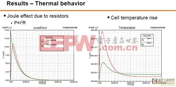 电池组的热分析