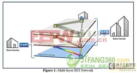 多层DCI网络
