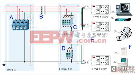 低压配电系统防雷解决方案(图)