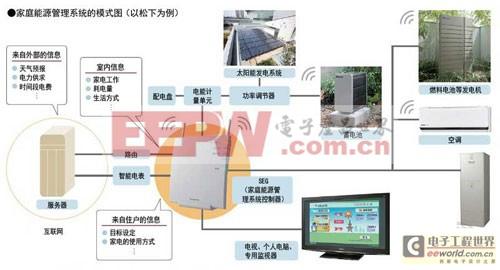 配备储能的家庭能源管理系统将成家庭能源控制中心