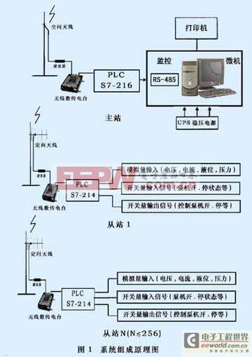 西门子S7-200和无线数传电台的SCADA系统在水厂中的应用