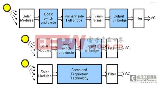太阳能逆变器系统原理示意图