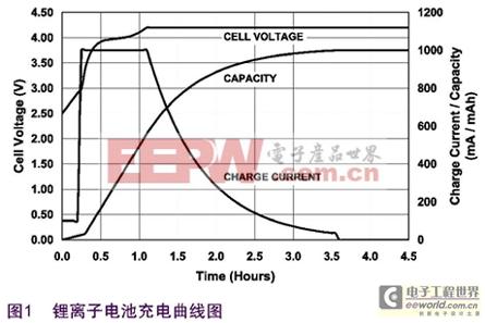 锂离子电池充电曲线图