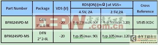 表一.BF9024SPD系列主要参数