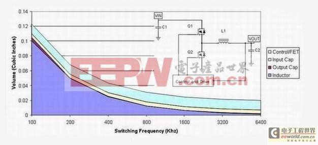 电源组件体积主要由半导体占据