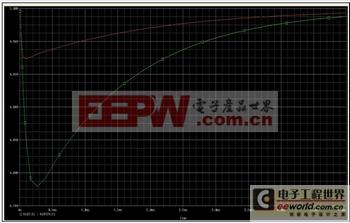 电源设计小贴士:改善负载瞬态响应