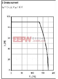 ID和结温之间的曲线关系