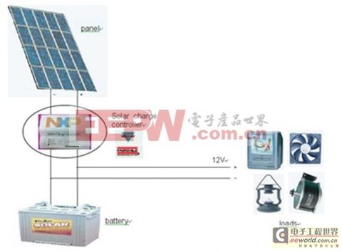 完整的太阳能绿色节能解决方案介绍