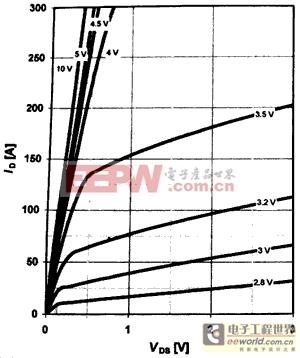 满足开关电源要求的功率MOSFET