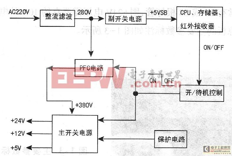圖1 液晶彩電開關電源組成框圖 通電后副電源先工作,輸出+5V電壓給數字板上的CPU,整機進入待機狀態。當按壓本機面板或遙控器上的開機鍵后,CPU輸出開機電平,PFC電路與主開關電源電路工作,整機進入正常工作狀態。值得一提的是,在部分液晶彩電中,CPU輸出開機電平后,電源板上的PFC電路先工作,將+300V脈動直流電壓轉換成正常的直流電壓(+380V左右)后,這時主開關電源的脈寬振蕩器才開始工作,主開關變壓器次級輸出+12V、+24V電壓。