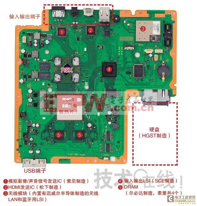 PS3核心微处理器