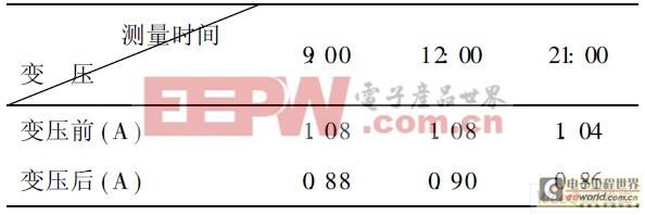 表2 电流测量数据