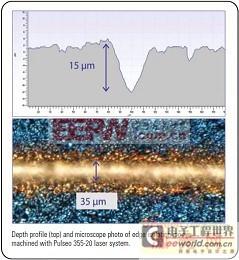 晶体硅太阳能电池激光边缘绝缘化处理