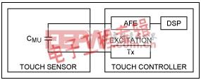 从控制器角度谈感应电容触控系统的设计挑战