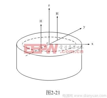 上面(2-70)式是表示圆柱体铁芯截面沿x轴方向的磁场分布图.