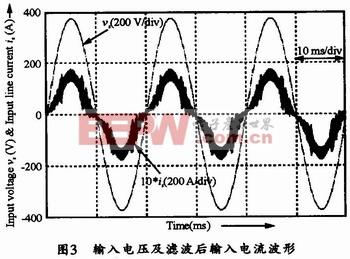 输入电压和输入电流的波形