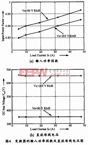负载变化情况下的功率因数及直流母线电压的仿真图