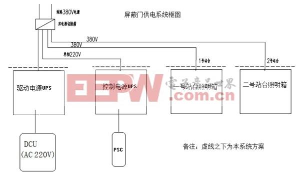 一般,控制系统采用直流供电,电压等级有24v/48v/110v等.