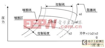 空分选用的是离心式压缩机,离心压缩机工作效率高,在正常工况条件下图片