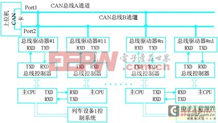 canopen总线协议在地铁通信网络中的应用