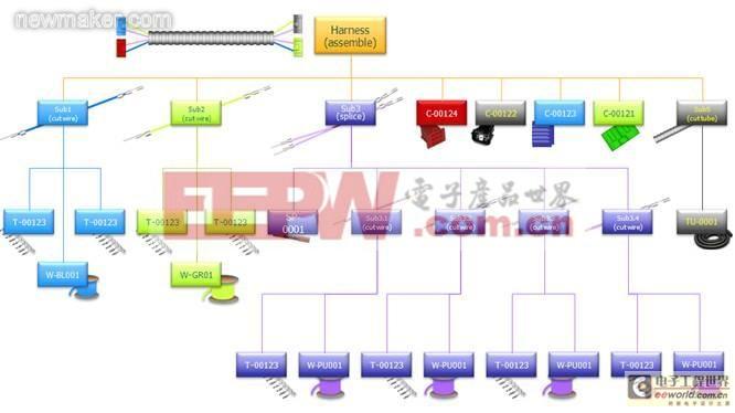 汽车线束制造工艺管理