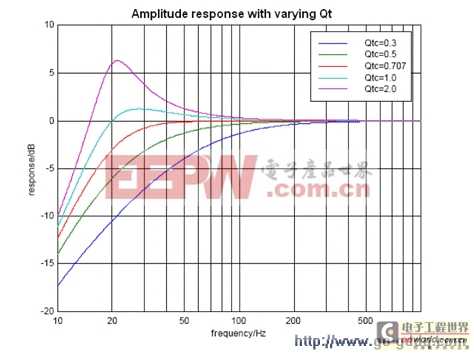 图1中的振幅响应随着所示的系统Q值而变
