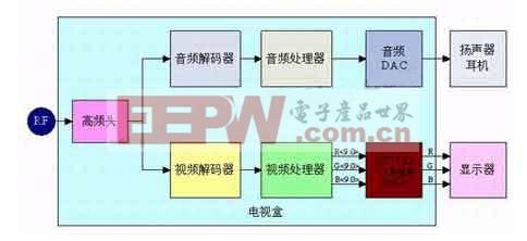 图2:VGA/XGA电视盒基本原理图