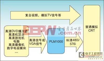 plm1000系统方案结构示意图