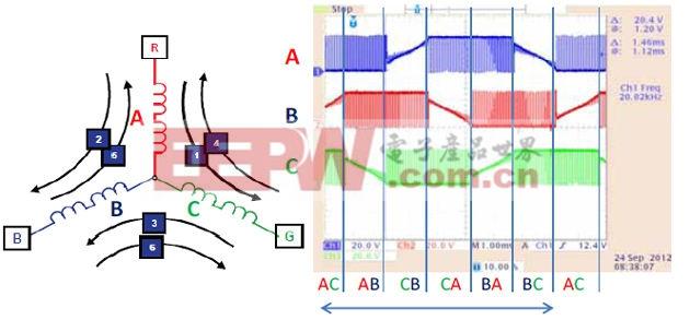 高性能低功耗三相bldc电机控制系统的设计