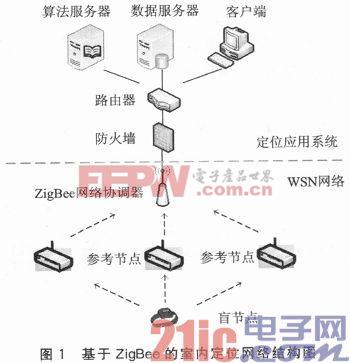 无线传感器网络的室内定位节点设计