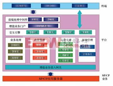 iptv增值业务平台架构研究及实现